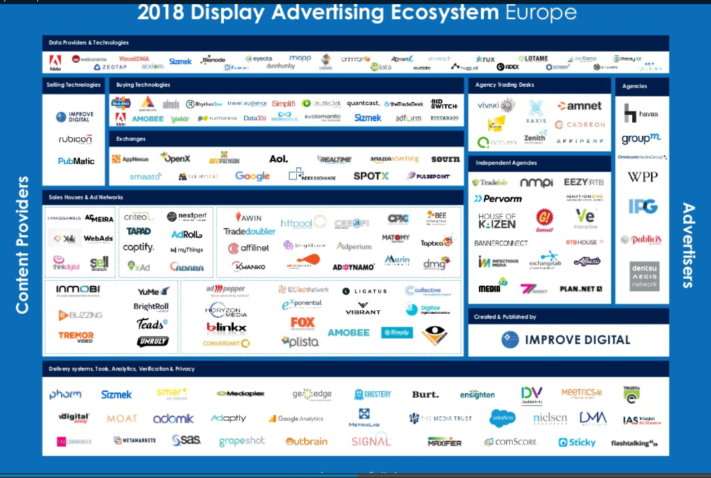 L'ecosistema europeo del programmatic advertising